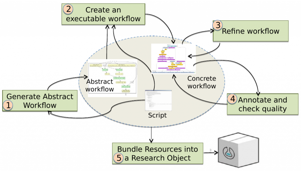 Methodology for Conversion of Scripts into Reproducible Workflow Research Objects